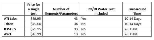 ICP test comparison chart