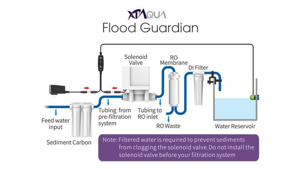Flood Guardian Plumbing Diagram