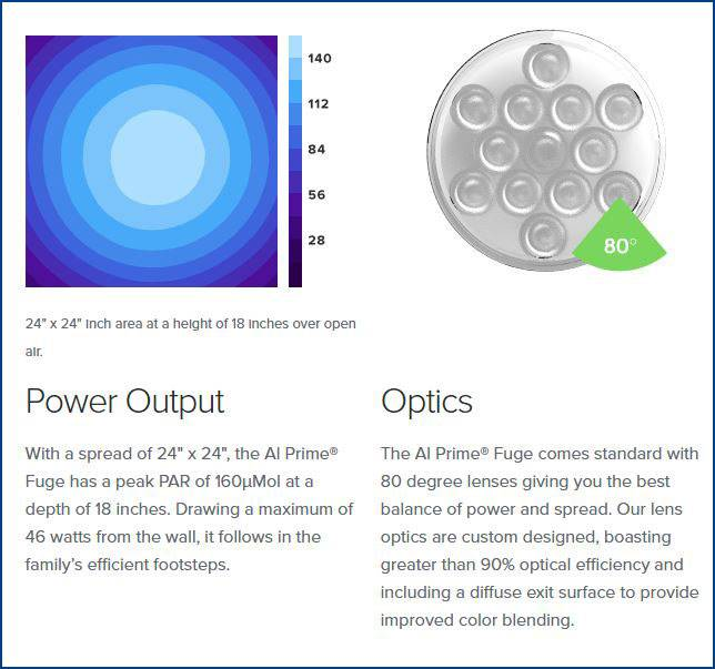 Optics and Spread