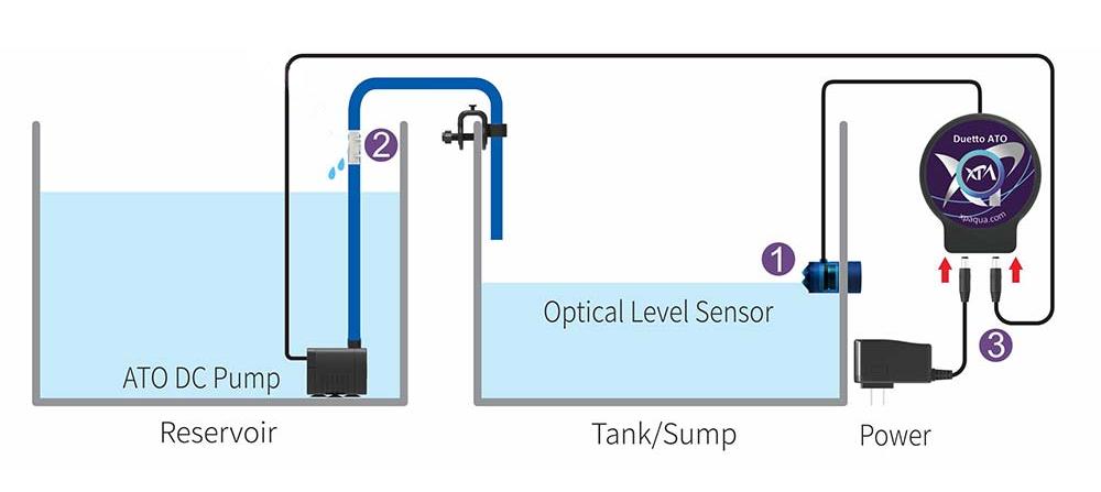 Pump, Sensor, and Controller of XP Aqua Duetto