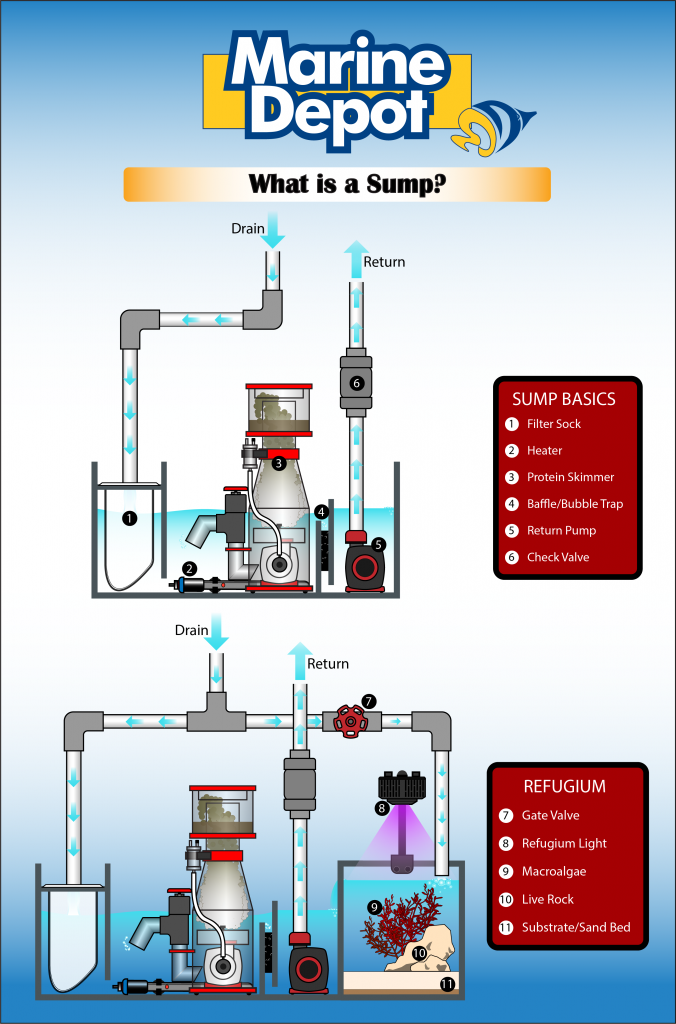 What is a Sump?