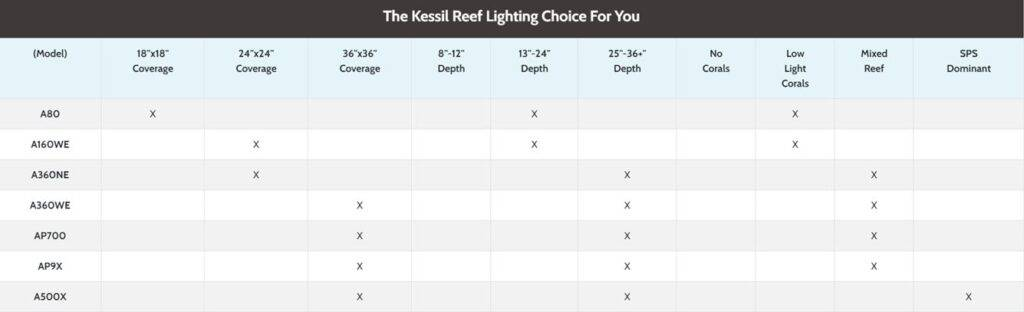 The Kessil Reef Lighting Choice For You