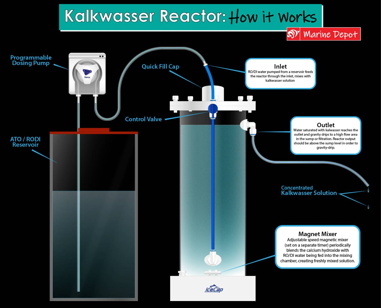diagram of how to set up a kalkwasser reactor