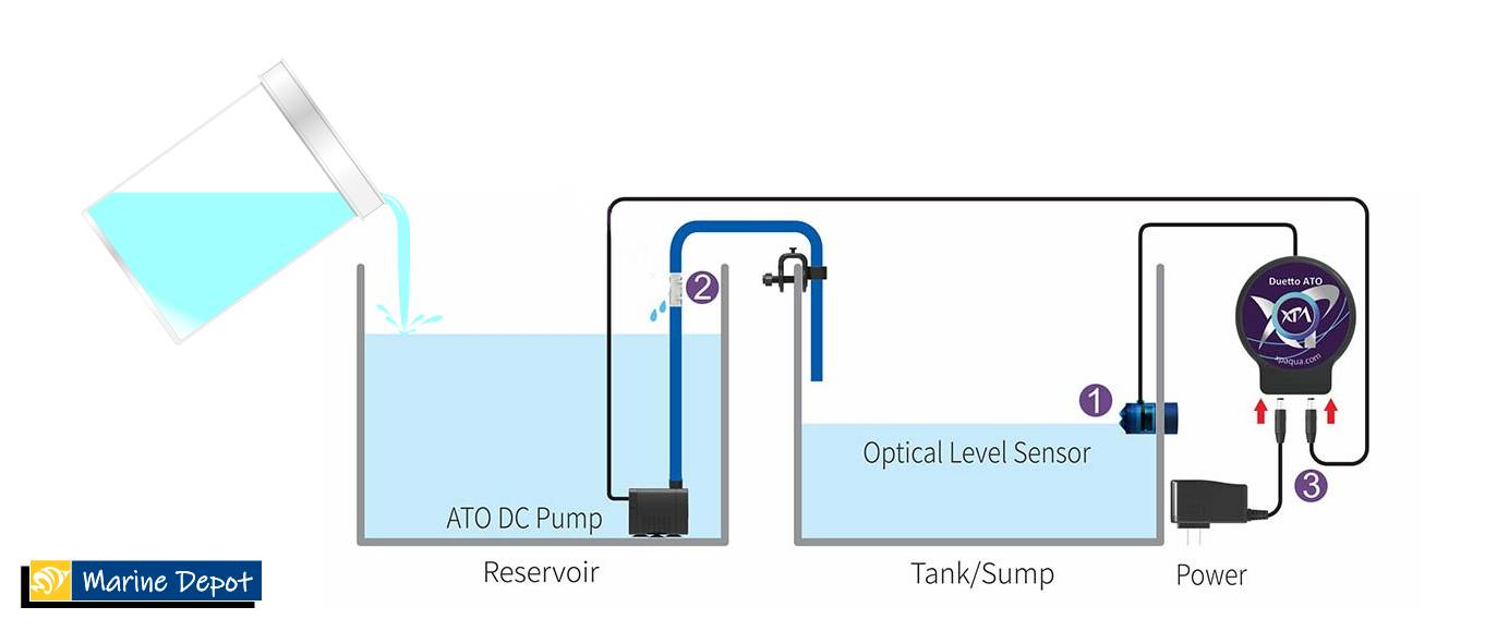 Demonstration of using the solution in the auto top off reservoir