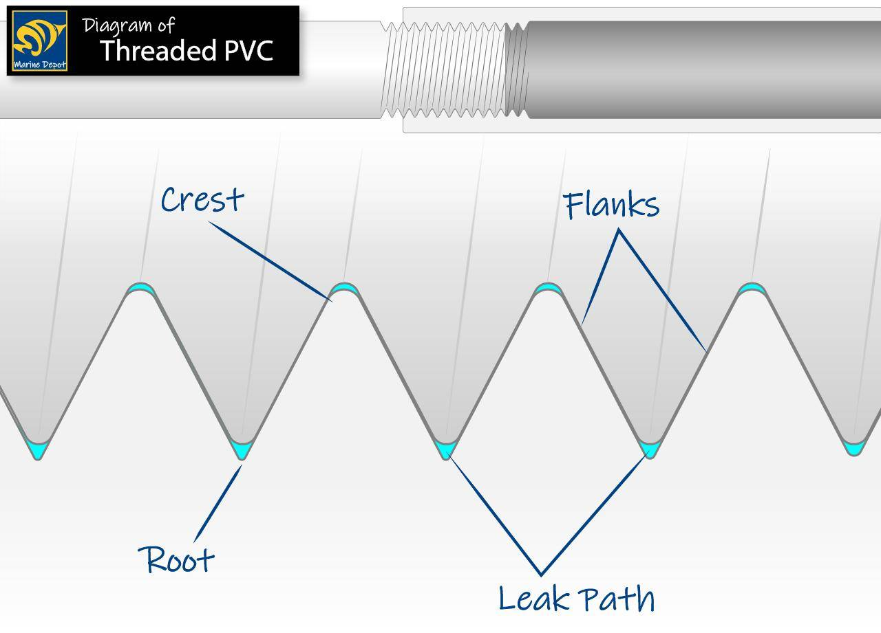 diagram of threaded pvc and where it tends to leak from