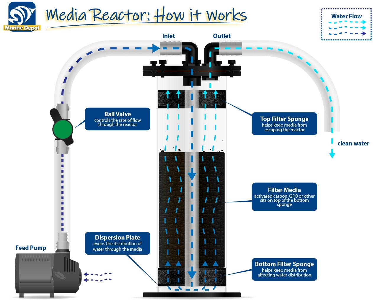 Diagram of how a media reactor typically works: feed pump, ball valve, reactor, and media