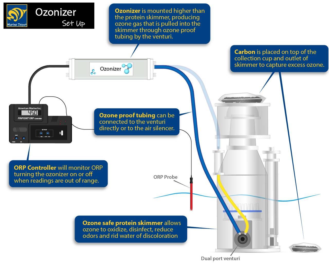 basic setup diagram of ozonizers