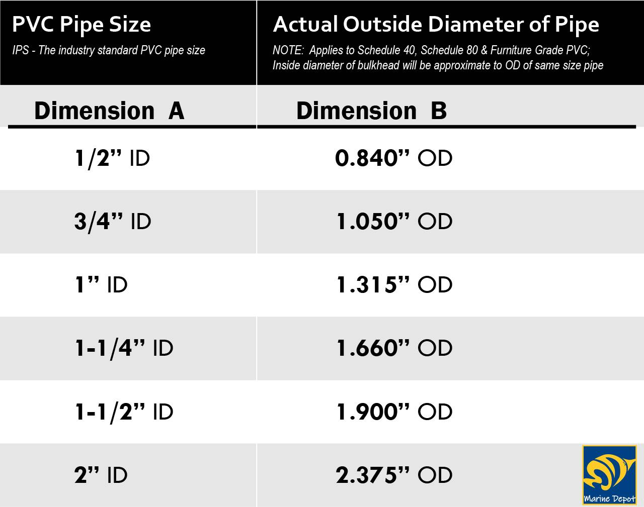 infographic of standard ID and OD sizes