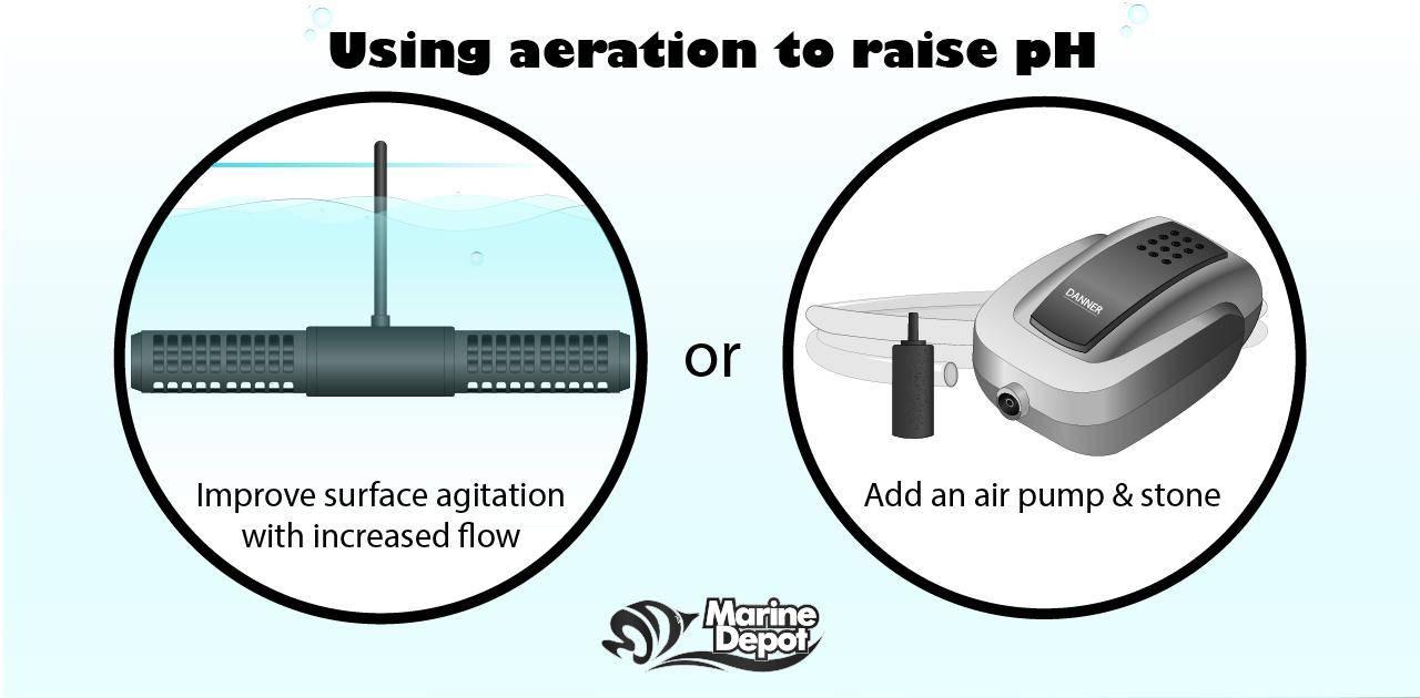 Increase of aeration to raise pH