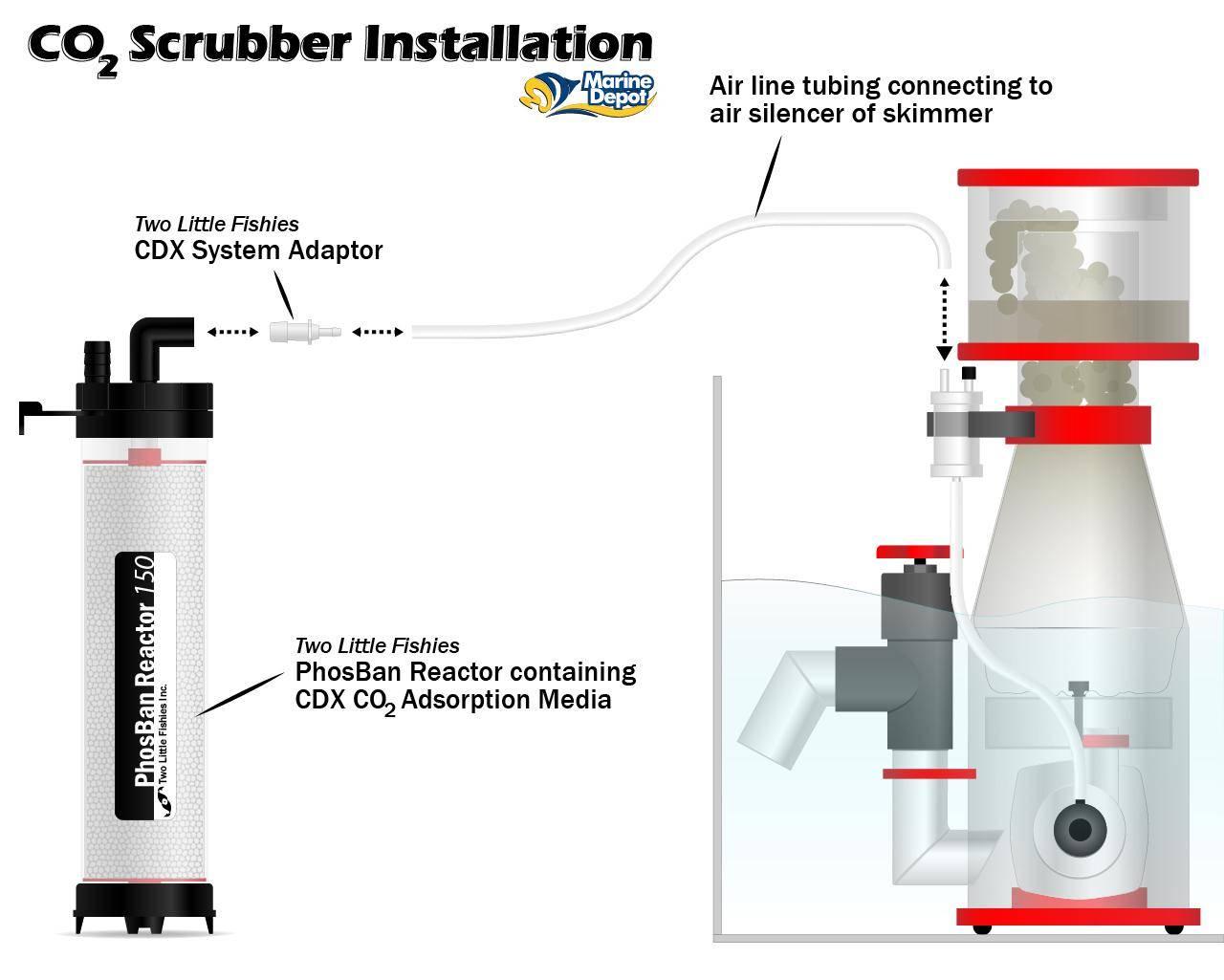 Installation diagram of a CO2 scrubber to raise pH