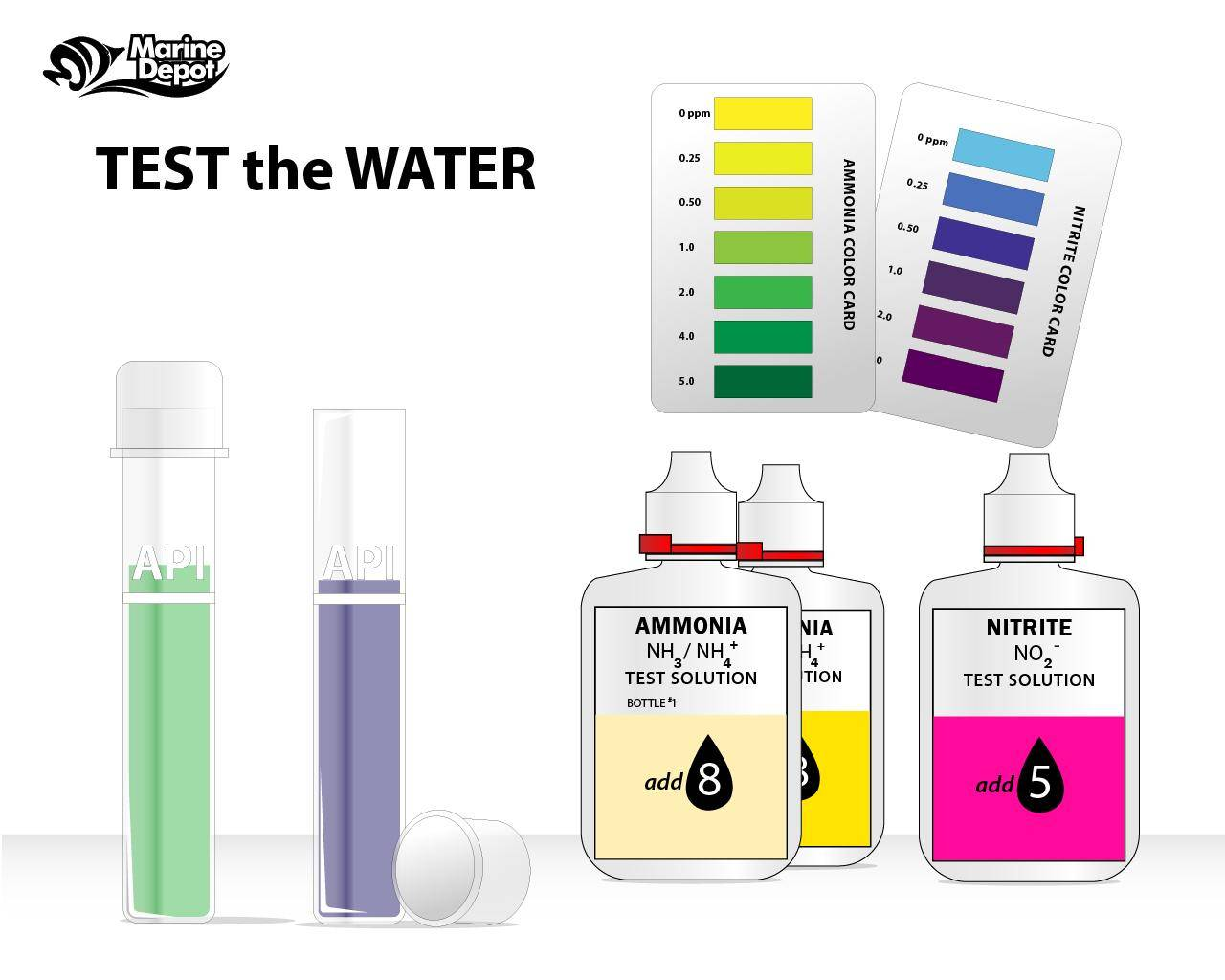 Water testing to help determine and restore appropriate aquarium levels of problematic elements.