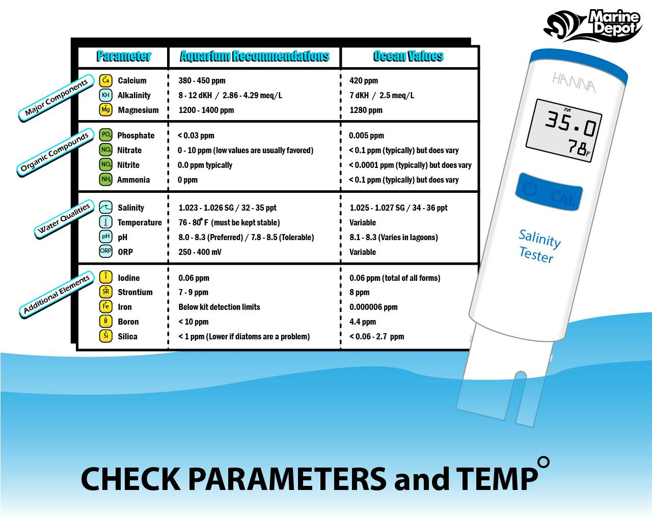 Chart of recommended water levels and testing of salinity and temperature