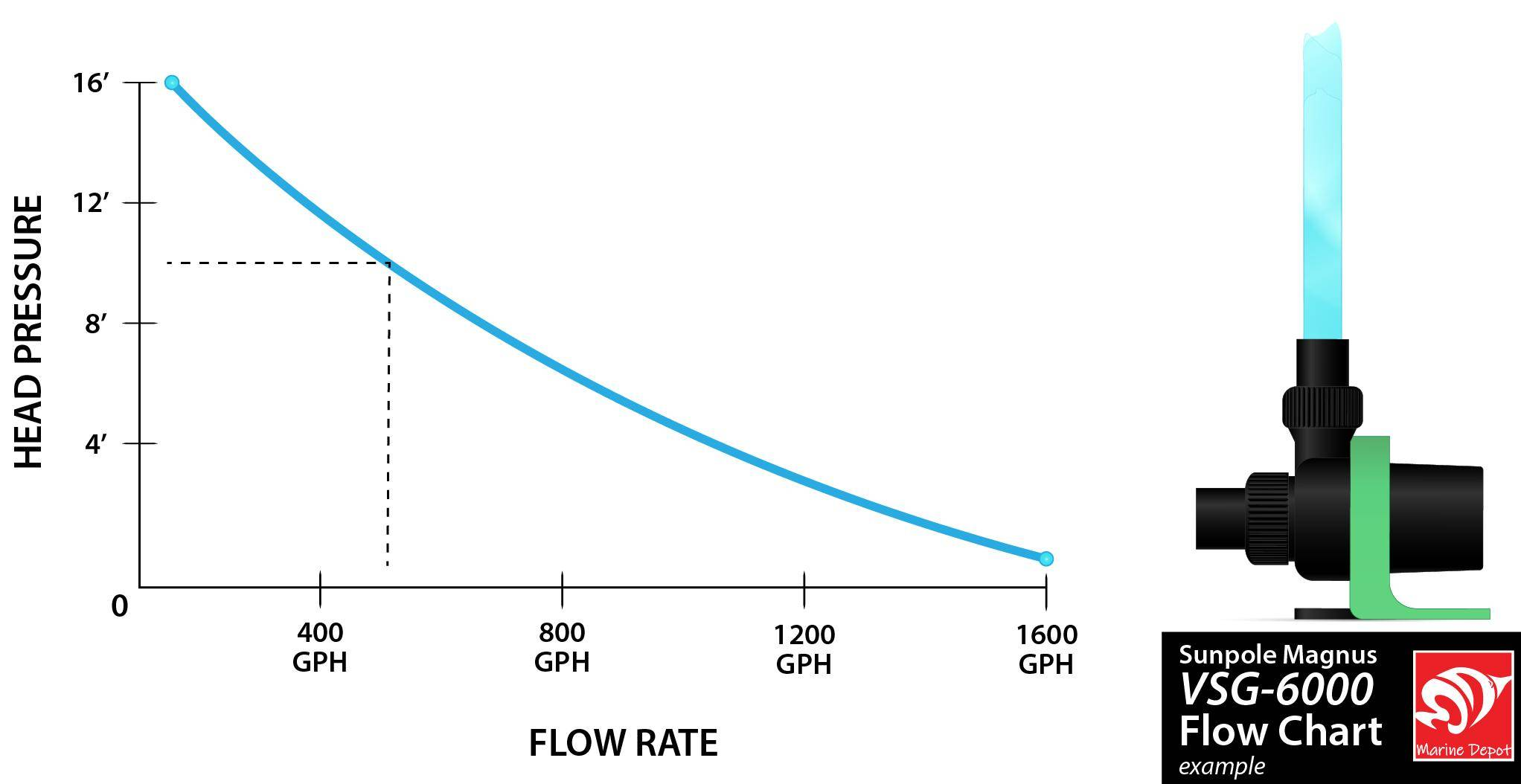 Charted example of a pump's flow rate in correlation to head pressure