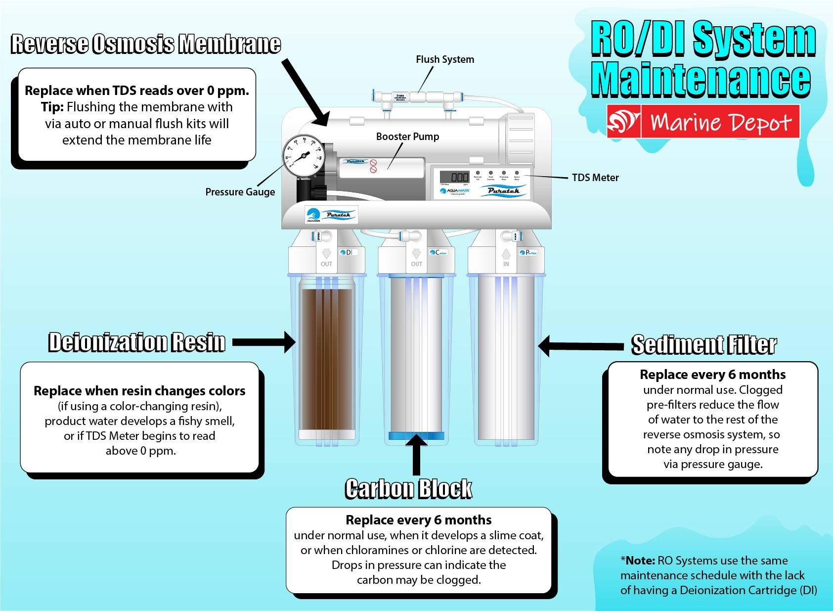 Infographic of typical maintenance schedule for RO/DI and RO water purifying systems