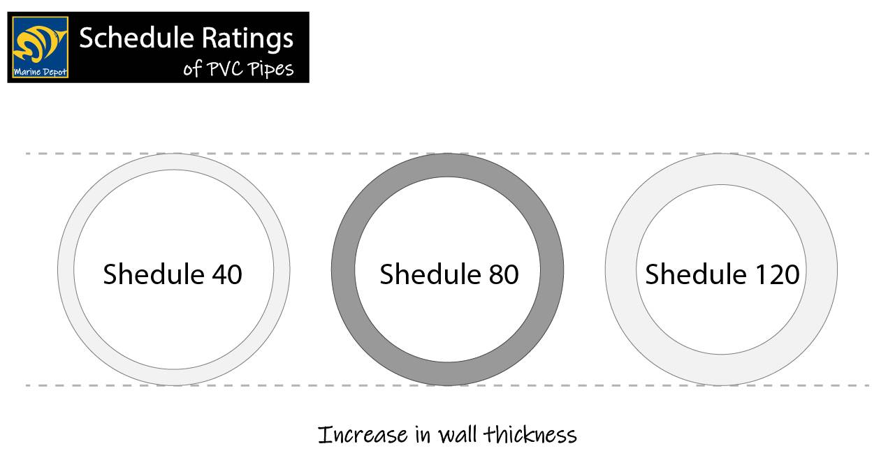 schedule rating diagram showing the difference in thickness for PVC pipes