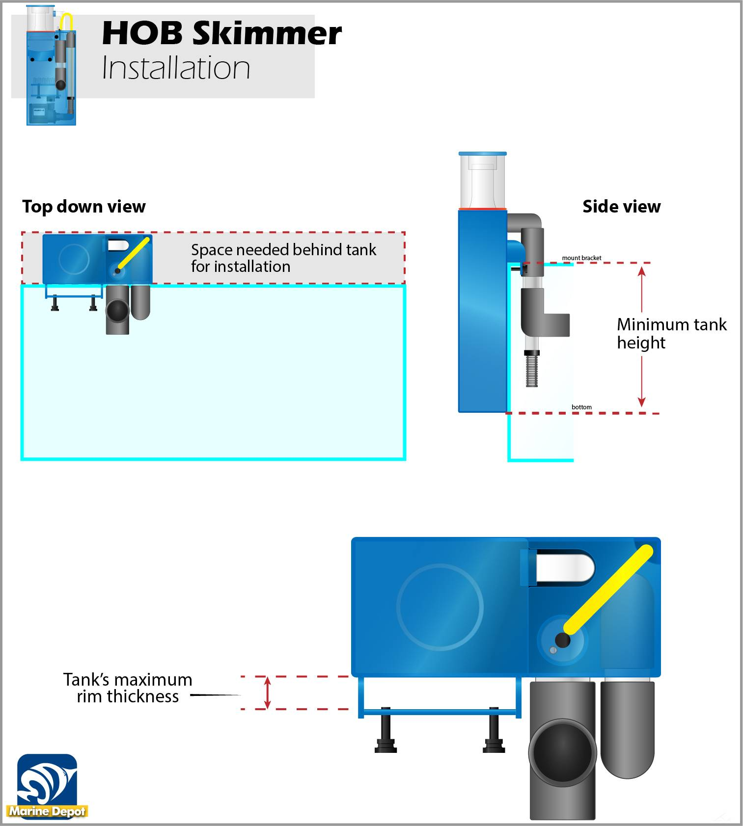 Infographic of requirements needed to install HOB types of skimmers