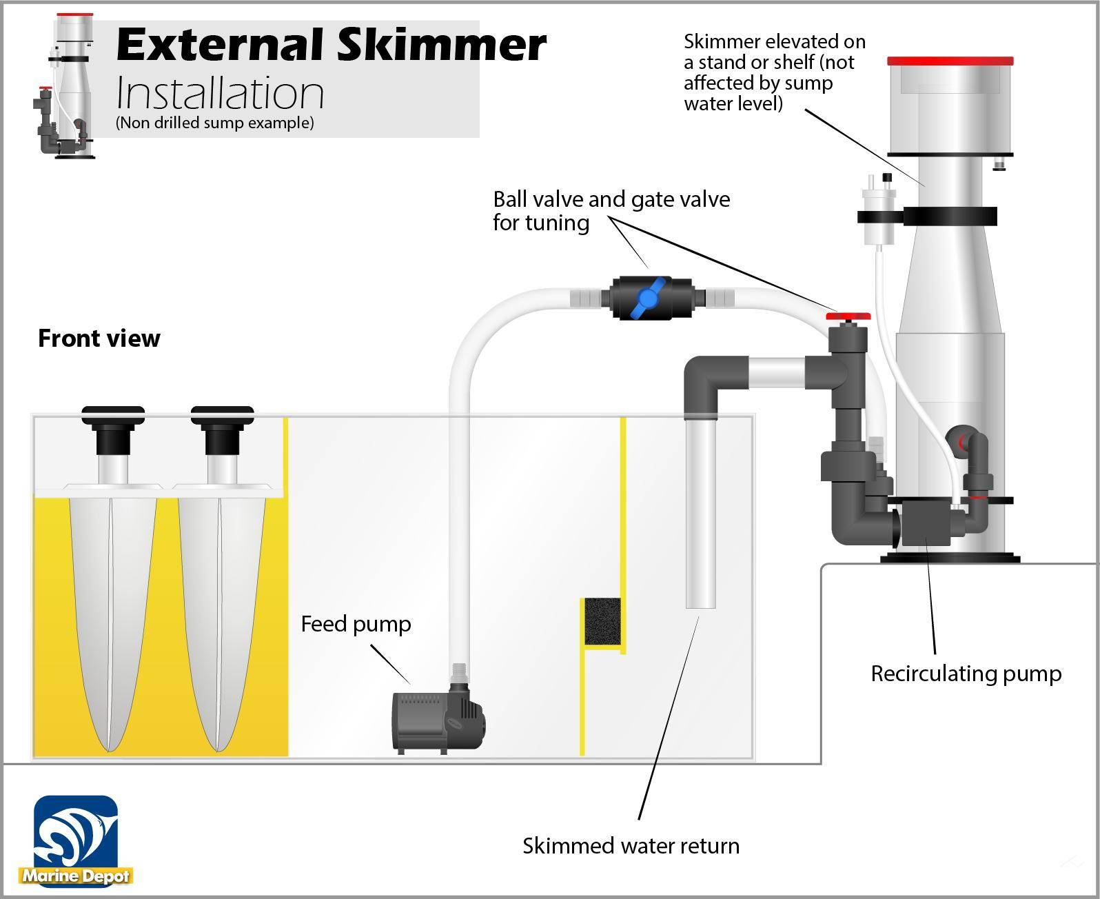 Infographic of an installation example for external protein skimmers