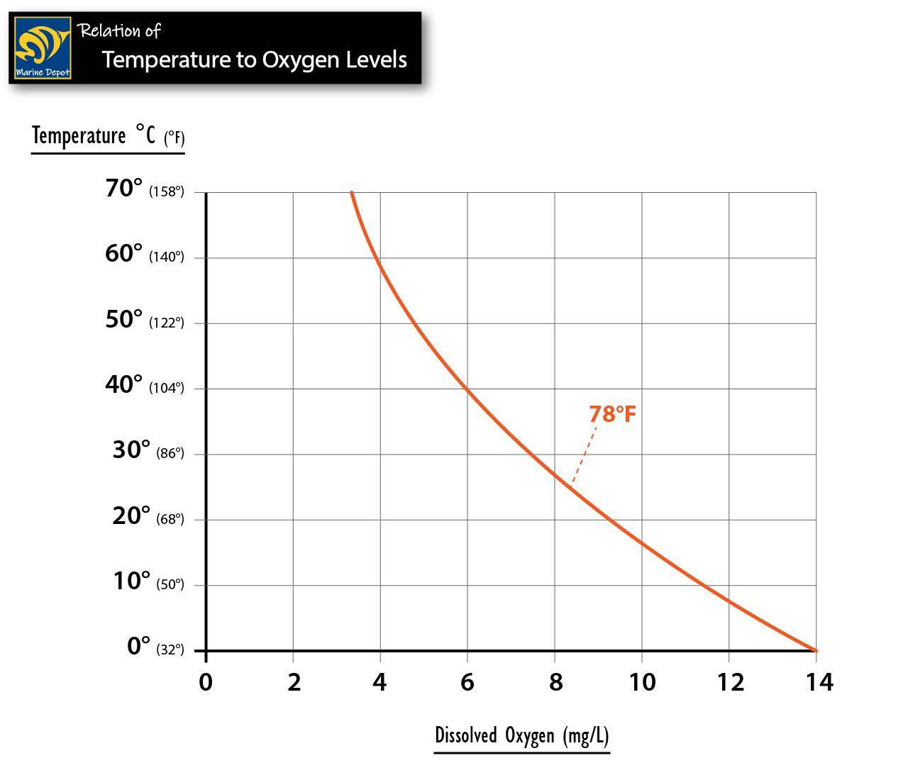 graph showing the relation between dissolved oxygen and temperature. keep an aquarium cool to avoid oxygen depletion.